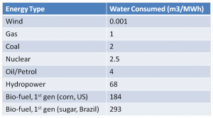 Comparative water consumption values by energy type. Data source - WssTP