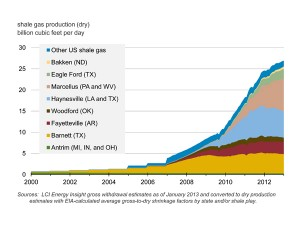 US shale gas production, historical and projected - Source: US Energy Information Administration, Wikimedia Commons.