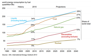 The 2013 EIA Energy Outlook up to 2040 shows steady increases in the need for all fuel types for energy use. Source - Wikimedia Commons