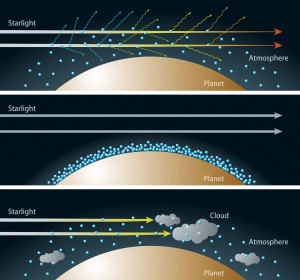 Artist's rendition of the relationship between the composition of the atmosphere and transmitted colors of light.