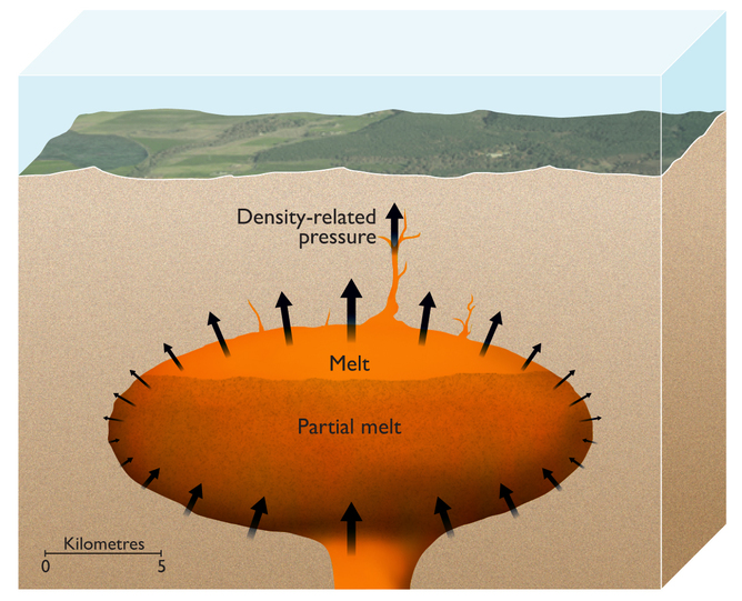 An artist's impression showing the magma chamber of a supervolcano with partially molten magma at the top. The pressure from its buoyancy is sufficient to punch through 10km or more of the Earth's crust above it. ESRF/Nigel Hawtin