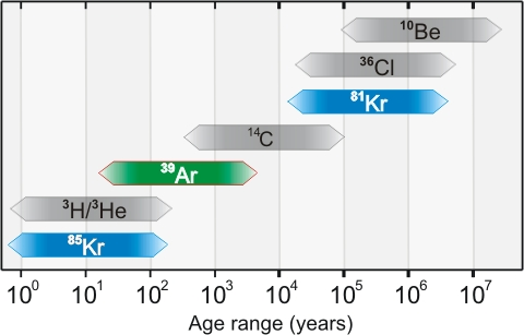 Dating ranges of 85Kr, 39Ar, 81Kr and other established radioisotope tracers. (Source). Used with permission.