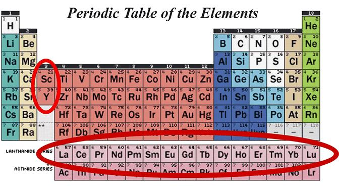 Periodic table of the elements, with rare earth metals (including ...