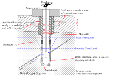 Fig. 2: General cross section of a well drilled into granite in Burkina Faso