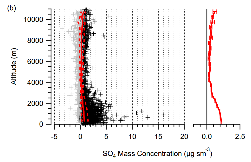 Vertical profile of sulphate aerosol based on aircraft measurements around the UK from Morgan et al., 2009.