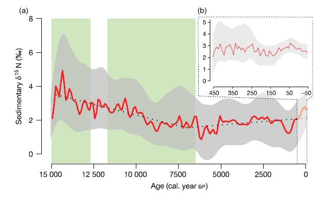 How nitrogen has changed in the Pleistocene and Holocene - how can we use this to safeguard the future of the nitrogen cycle?