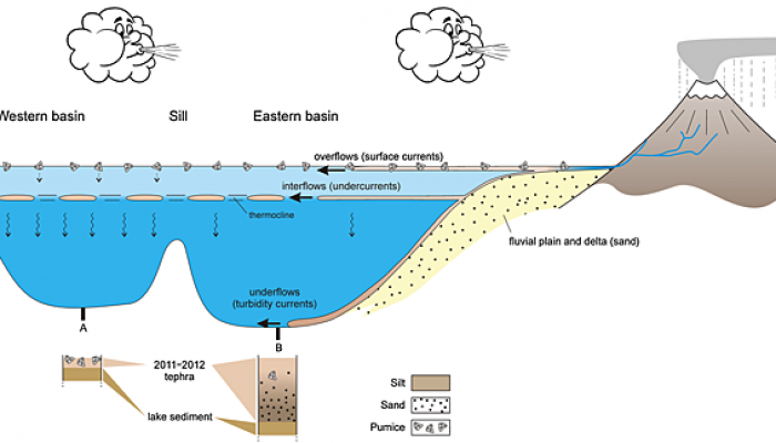 The fate of volcanic ash in the environment
