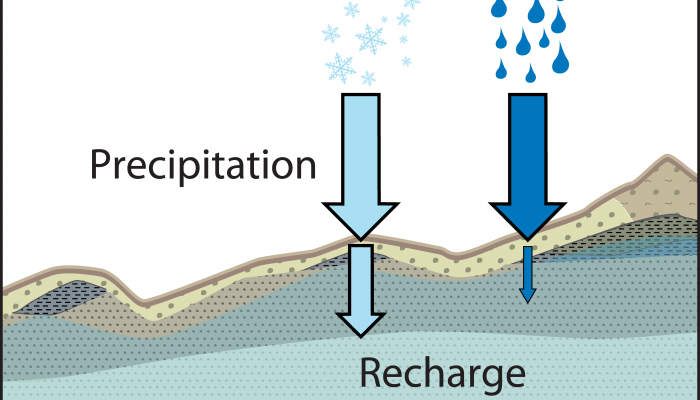 When it snows, it pours (into aquifers)! Recharge seasonality around the world…