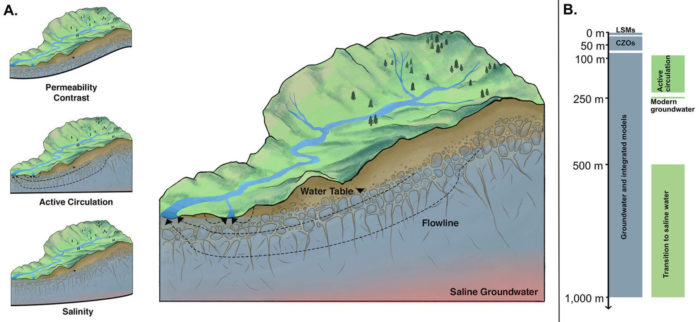 Re-thinking watersheds from the bottom up